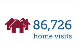 86,762 Home Visits