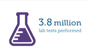 3.8 Million lab tests performed