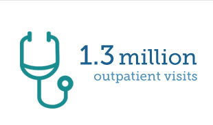 1.3 Million outpatient Visits