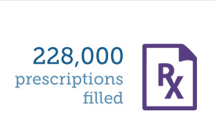 228,000 prescriptions filled